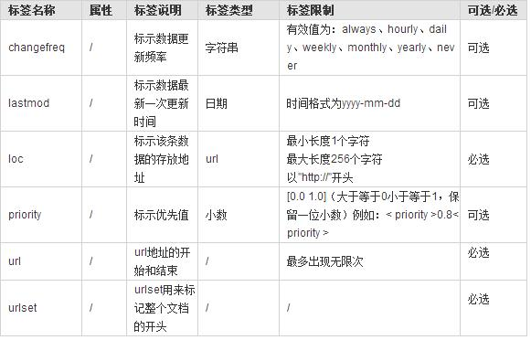 网站SEO优化基础教程:网站内部优化之sitemap设置
